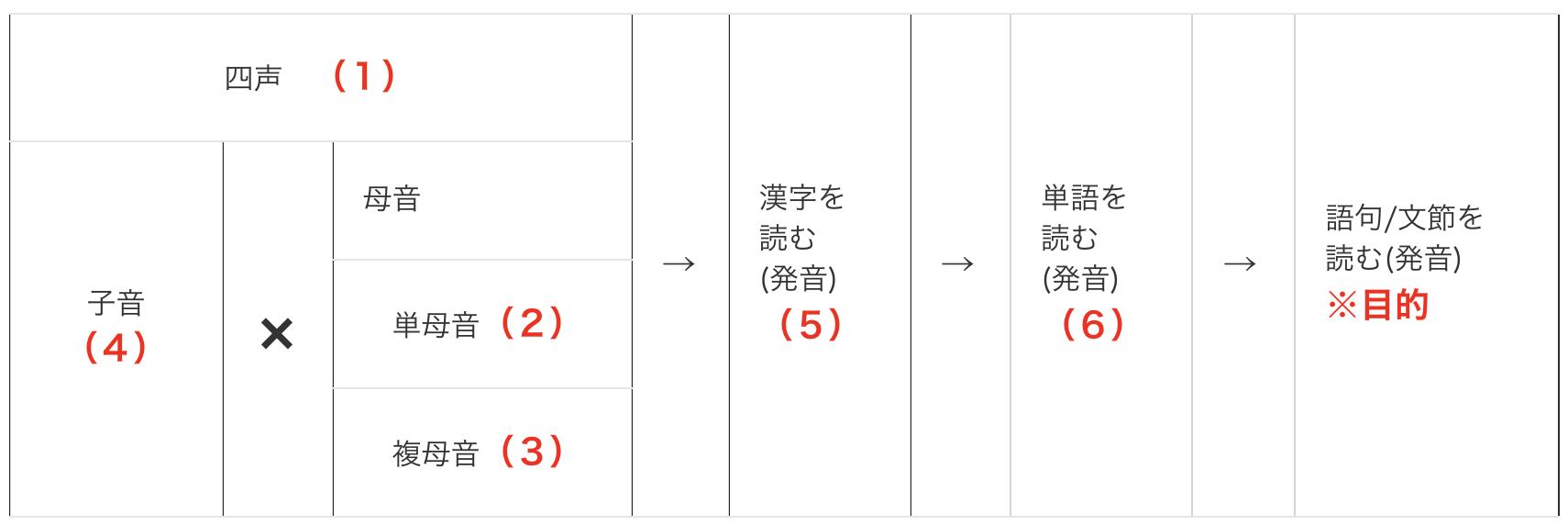 中国語発音 《複母音》発音のコツとポイント   Enjoy 中国語!!